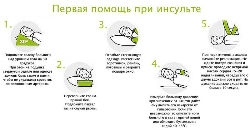 Первая помощь при инсульте в домашних условиях человеку до приезда скорой